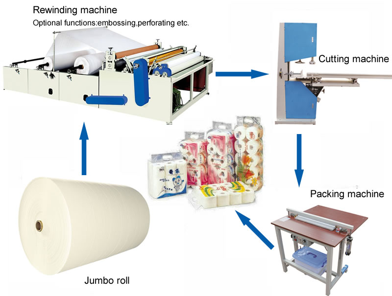 Simpe semi-automatic toilet paper production line project